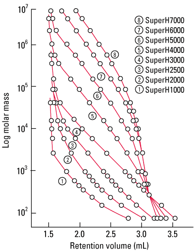fig1_superh_calibration_curves.png